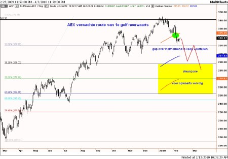 Technische analyse AEX op 12 februari 2010