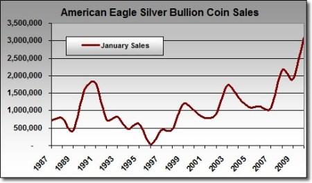 Verkoop van zilvermunten VS