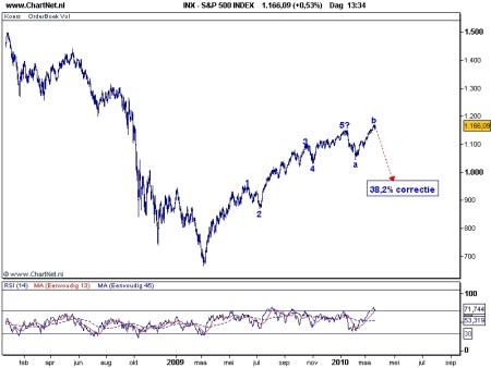 TA S&P 500 23 maart 2010 Elliot Wave