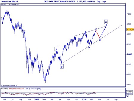 DAX TA Elliot Wave 7 april 2010