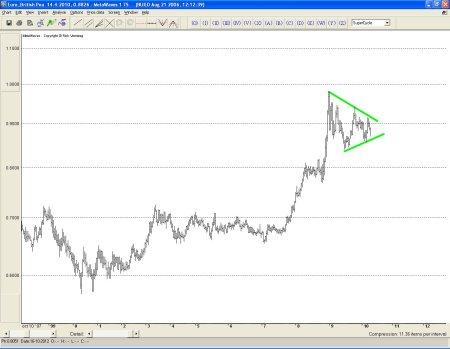 Euro-Britse pond Technische analyse 15 april 2010