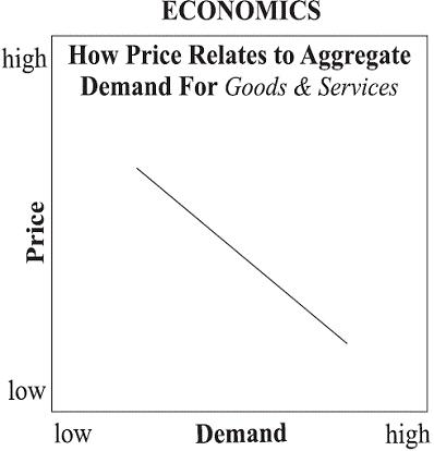 Hoe prijzen gerelateerd zijn aan de vraag