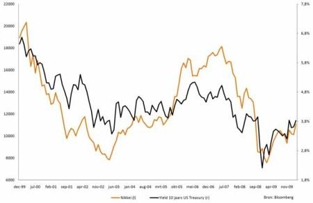 Relatie Nikkei en rendement op Amerikaanse staatsobligaties