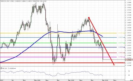 Chart_EUR_USD_Weekly_snapshot