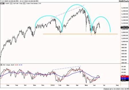 S&P 500 op dagbasis kopschouder
