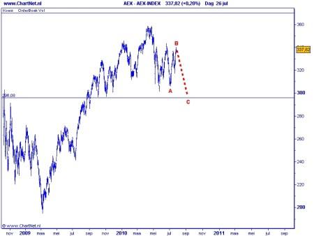 AEX TA 27 juli 2010 Grafiek 2