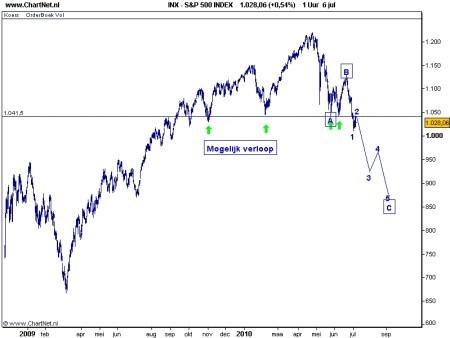 S&P 500 TA 7 juli 2010
