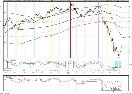 Technische analyse BP 9 juli 2010