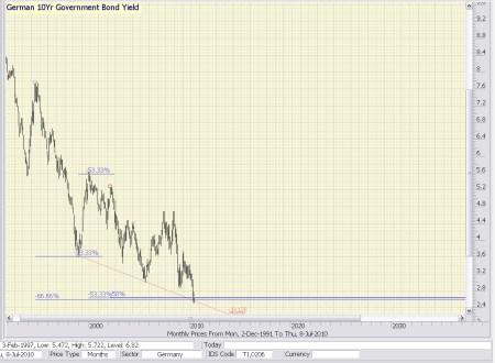 Technische analyse lange rente 9 juli 2010