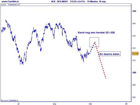 AEX 31 augustus 2010 grafiek 2