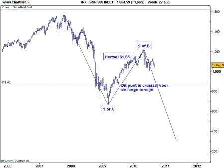 S&P 500 31 augustus 2010