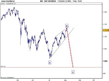 TA S&P 500 3 augustus 2010