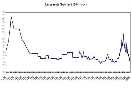 Lange rente Nederland 1540 tot heden
