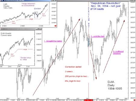 Dow Jones nu en Dow Jones in 1994