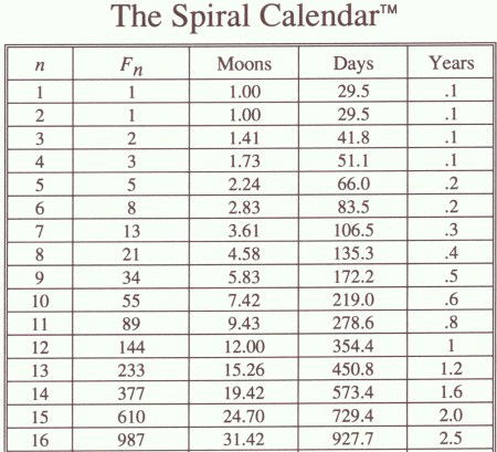 spiral_calendarfibonacci_30_sept_2010
