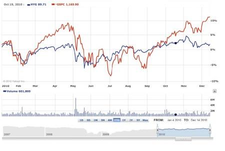 High Yield Obligaties en S&P 500