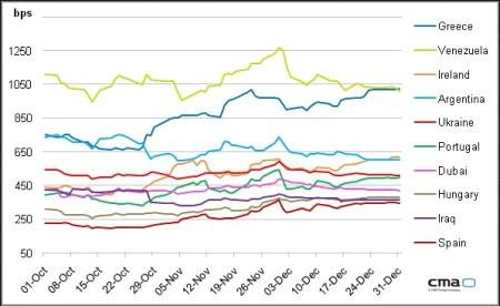De meest risicovolle staatsleningen 2011