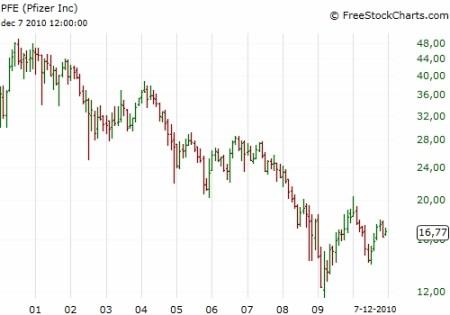 Koers Pfizer afgelopen 10 jaar