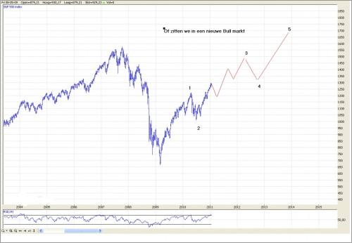 TA S&P 500 26 januari 2011 grafiek 3