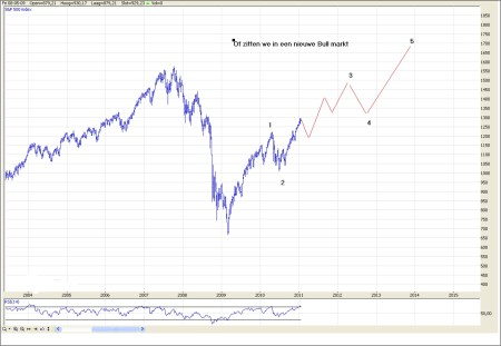 TA S&P 500 26 januari 2011 grafiek 3