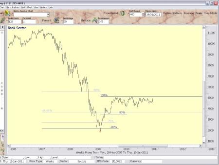 bankensector 14 januari 2011