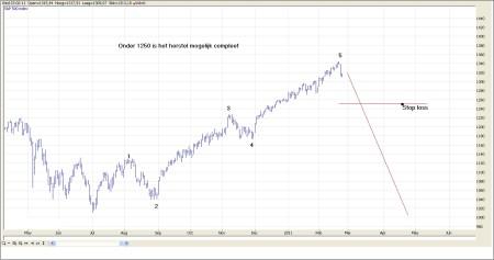 TA S&P 500 23 februari 2011 grafiek 3