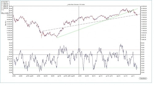 Technische Analyse Indiase Sensex index 9 februari 2011