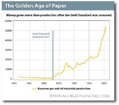Sinds de ontkoppeling van goud is de koopkracht van de dollar enorm uitgehold