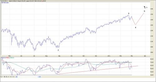 TA S&P 500 1 maart 2011