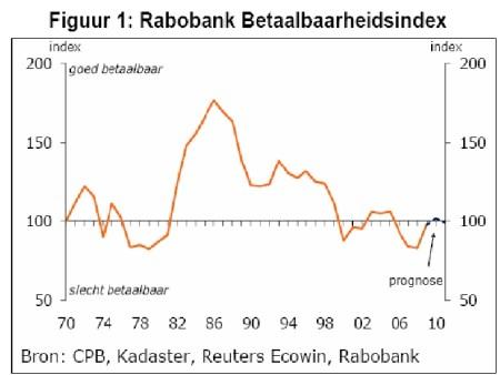 rabobank_betaalbaarheidsindex_def
