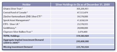 Bezit grote zilverfondsen