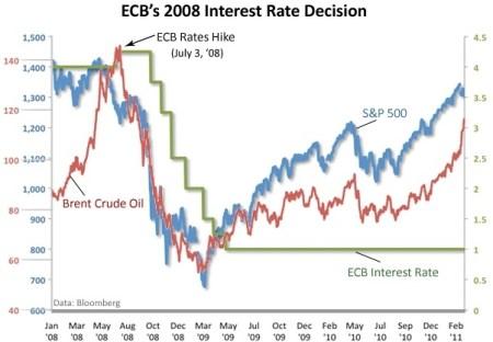 Olieprijs en rentebesluit