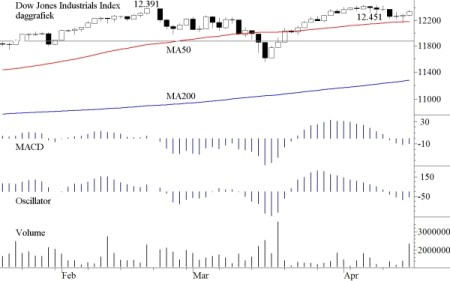 TA Dow Jones 18 april 2011