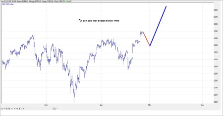TA S&P 500 grafiek 2 27 april 2011