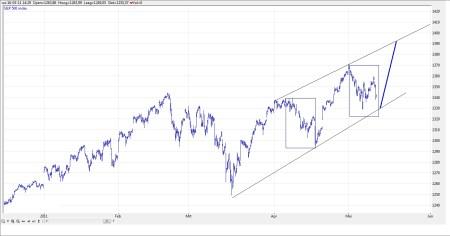 TA S&P 500 12 mei 2011 grafiek 1