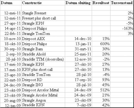 Tussenstand rendementen opties 4