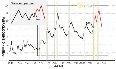 amerikaanse_werkloosheid_voorspelling