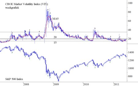 30-daags VIX Index op weekbasis