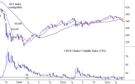 VIX op weekbasis tegenover AEX in vanaf begin 2008 tot op heden