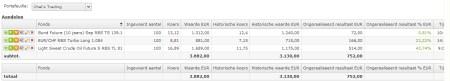 Chel Trading 20 juli 2011