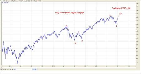TA S&P 500 6 juli 2011 grafiek 1