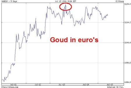 goud in euros juli 2011