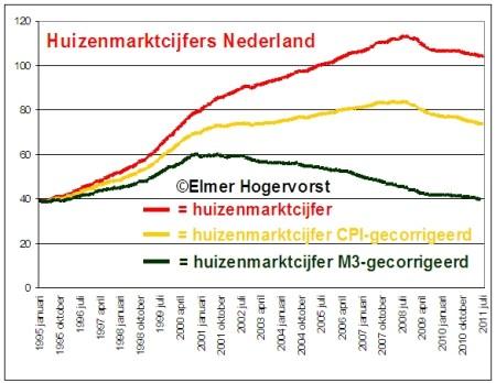 Huizenmarktcijfers Nederland M3 gecorrigeerd