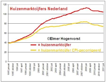 Huizenmarktcijfers Nederland inflatie gecorrigeerd