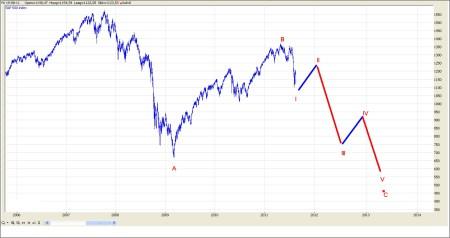 TA S&P 500  21 augustus 2011 grafiek 2