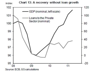 Een herstel zonder kredietgroei