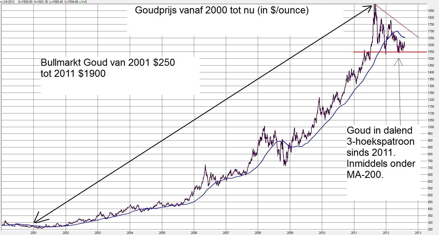 goud grafiek laatste 100 jaar