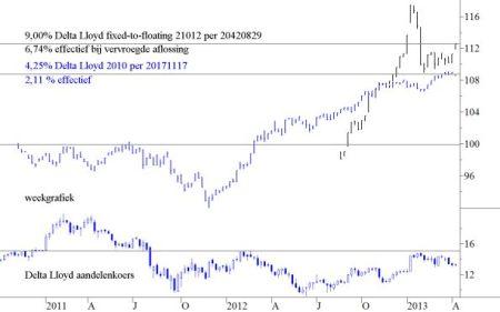 Delta Lloyd obligatie