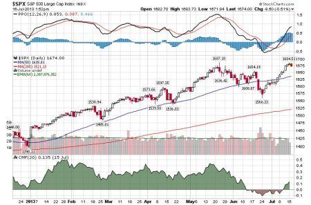 S&P 16 juli 2013