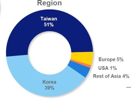 ASML: Herstel van de vraag komt uit Azie